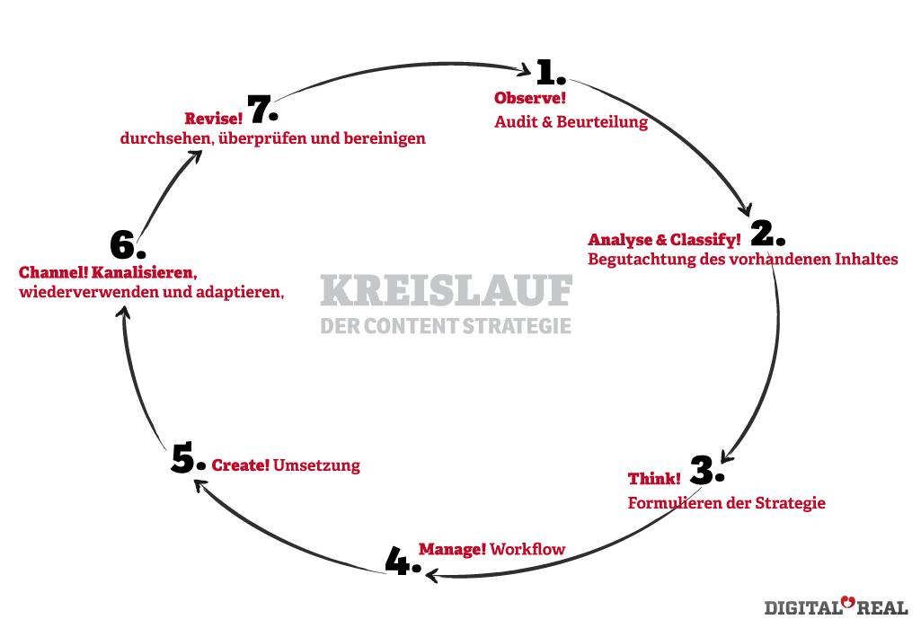 Kreislauf der Content Strategie